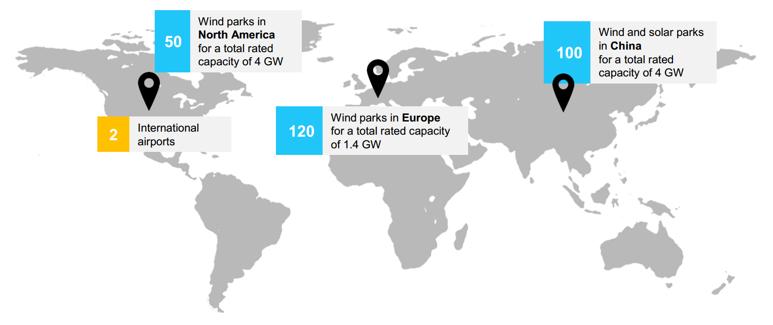 4 international airports and 50 wind parks in North America for a total rated capacity of 4GW. 50 wind parks in Europe for a total rated capacity of 1.4GW. 100 wind parks in China for a total rated capacity of 4GW.